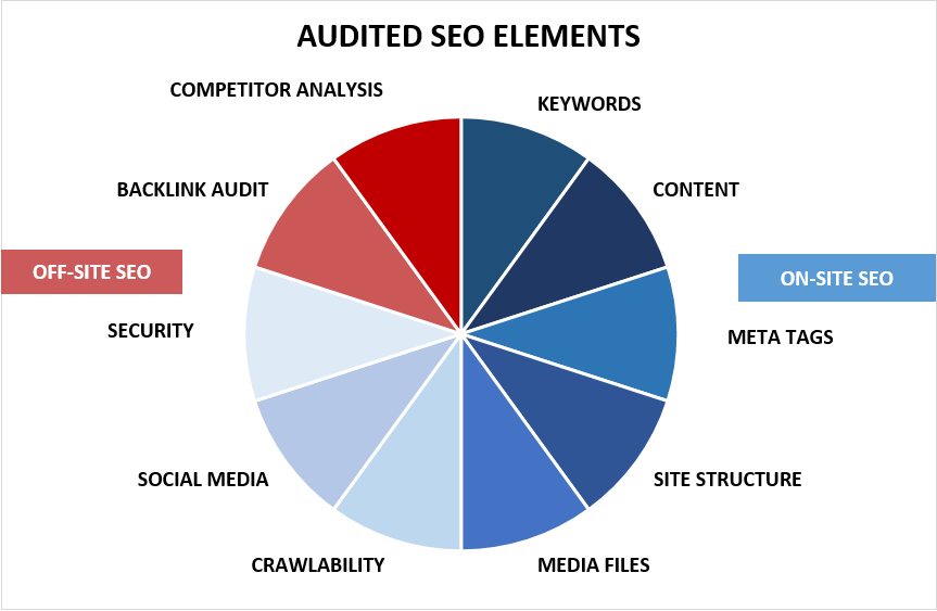 On-site & Off-site SEO Optimisation Elements