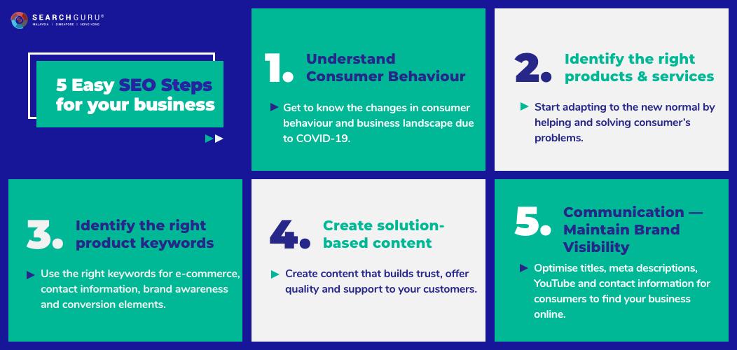 5 SEO Steps for businesses